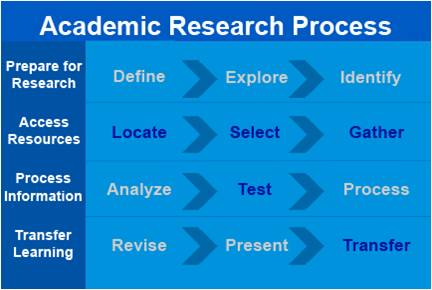 Academic research process