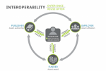 ORCID interoperability