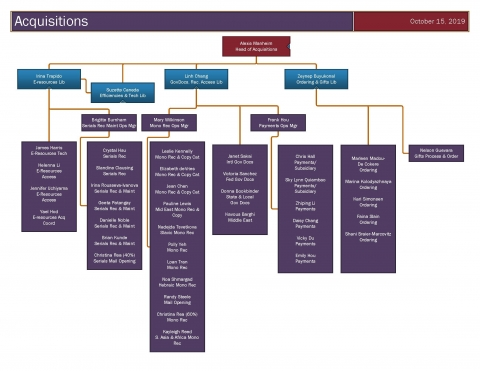 Acquisitions Department Organizational Chart