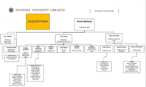 Acquisitions org chart