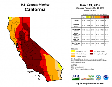 US Drought Monitor, California March 24, 2015