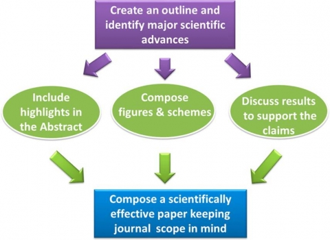 Tips for Effective Scientific Papers