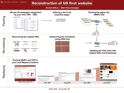 winning poster for JCDL 2015, titled 'Reconstruction of U.S. First Website'