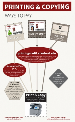 printing and copying info graphic image