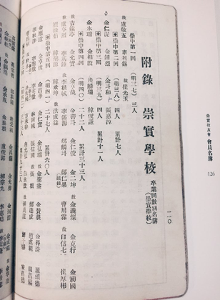 Kim In-shik (bottom left), Kim's great-great grandfather, in the Soongsil University directory.