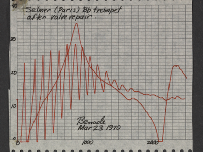 From the Musical Acoustics Research Library, 1956-2007.
